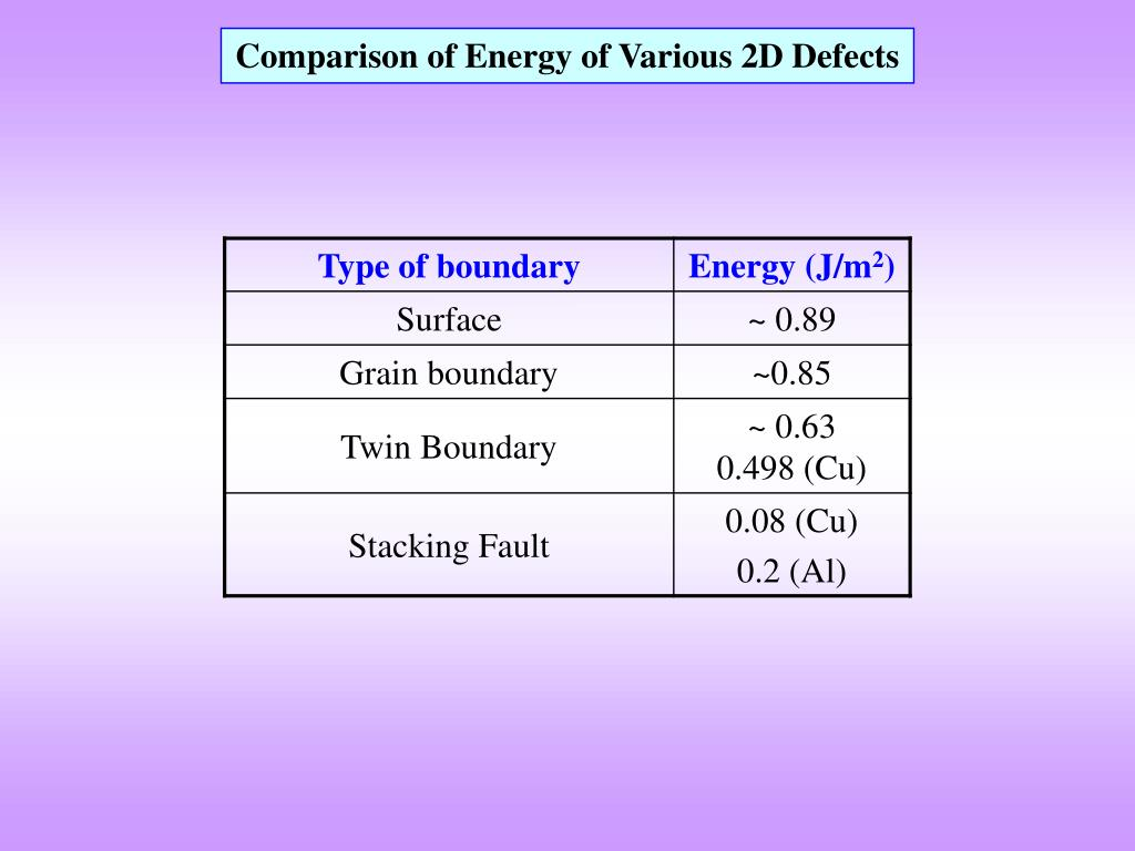 Comparison of Energy of Various 2D Defects