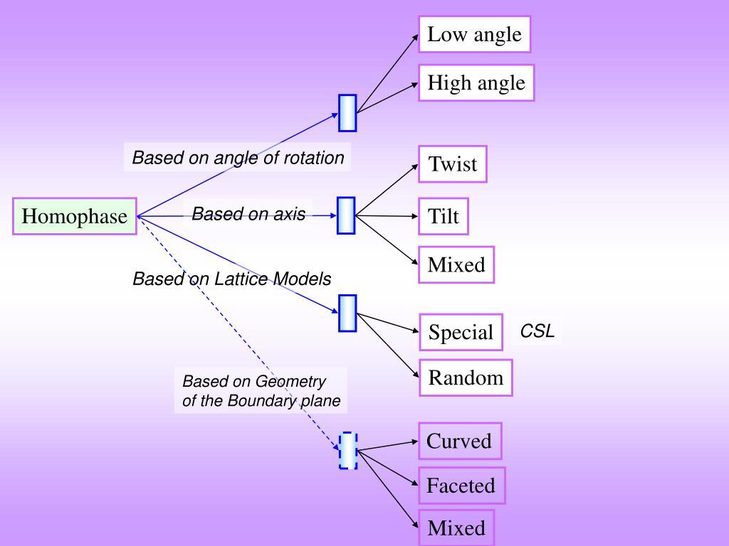 Low angle