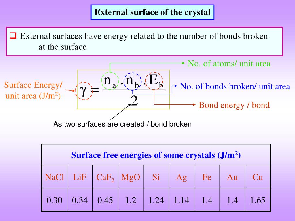 External surface of the crystal