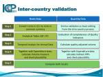 inter country validation