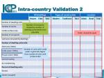 intra country validation 2