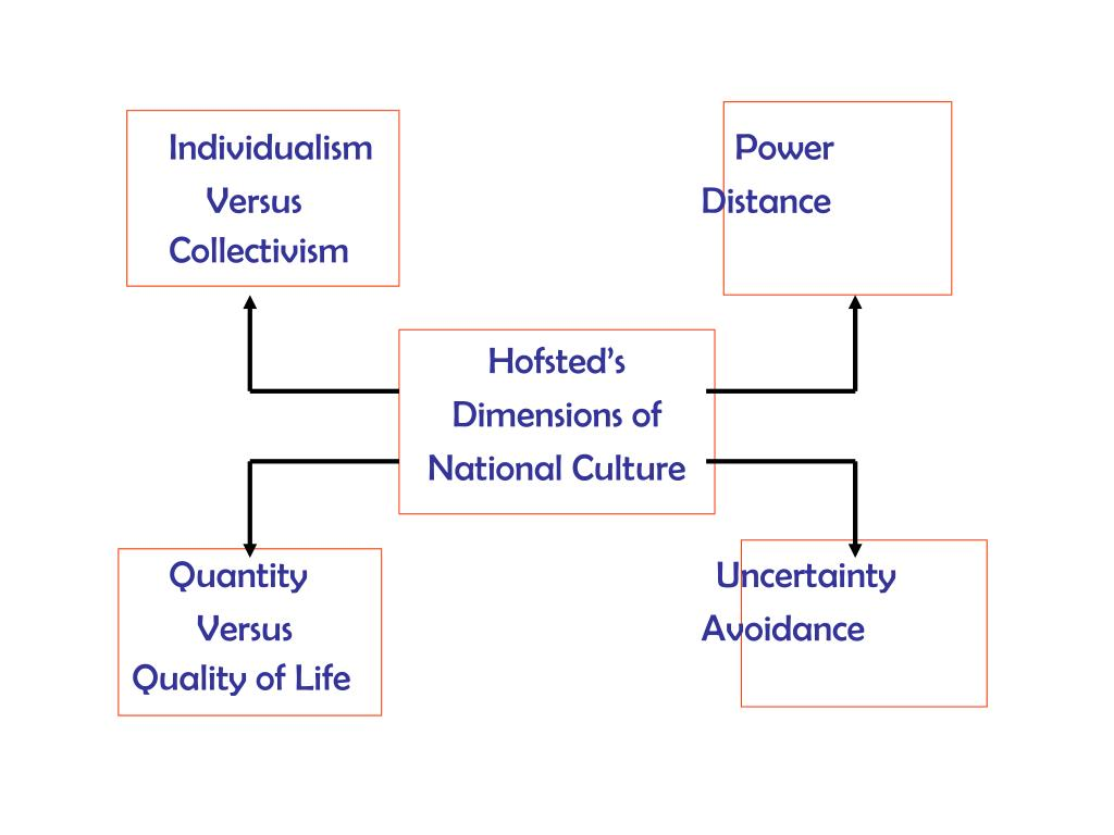 Individualism                                       Power