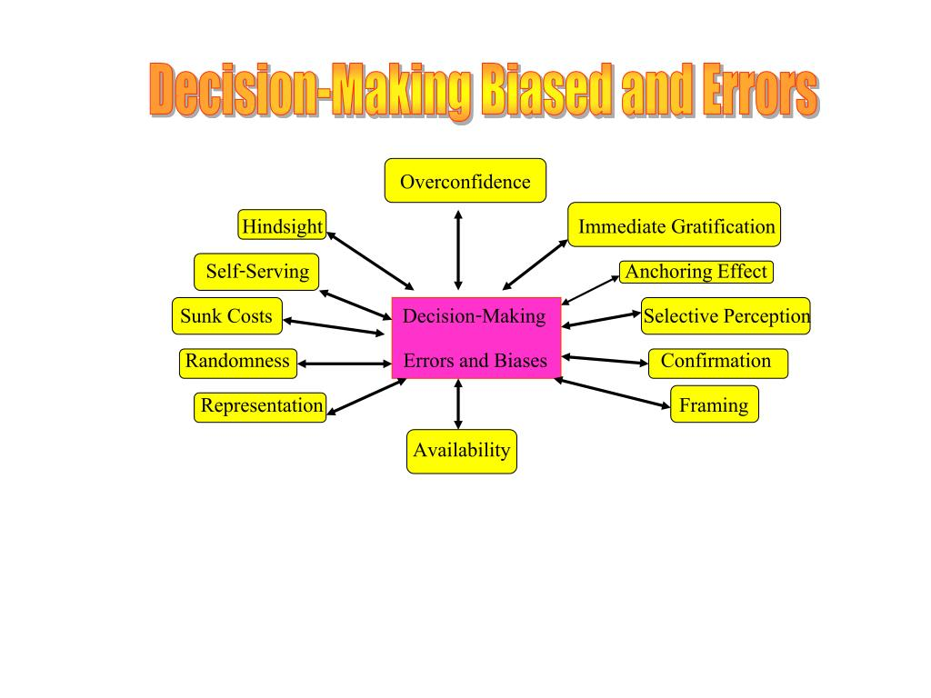 Decision-Making Biased and Errors