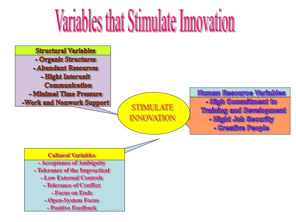 Variables that Stimulate Innovation