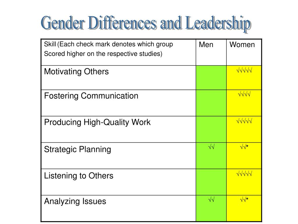 Gender Differences and Leadership