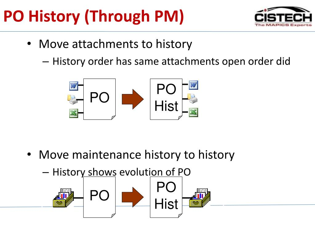 PO History (Through PM)