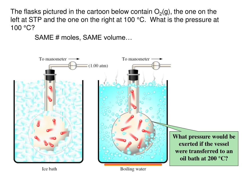 The flasks pictured in the cartoon below contain O