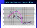 solar irradiance vs ascent rate