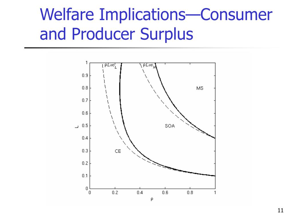 Welfare Implications—Consumer and Producer Surplus