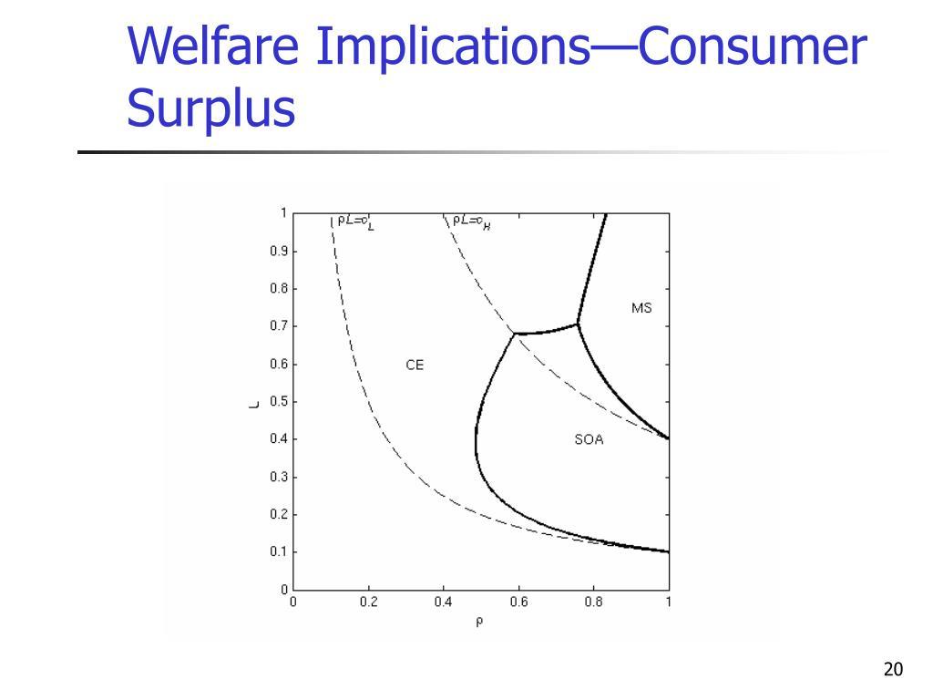 Welfare Implications—Consumer Surplus