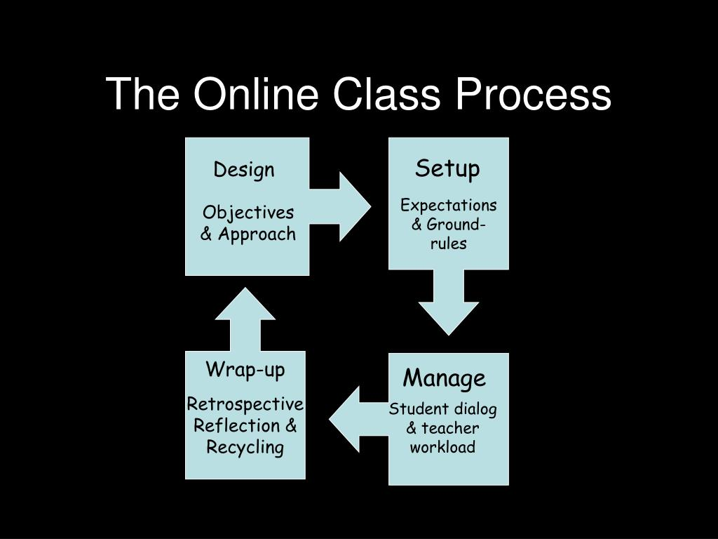 The Online Class Process