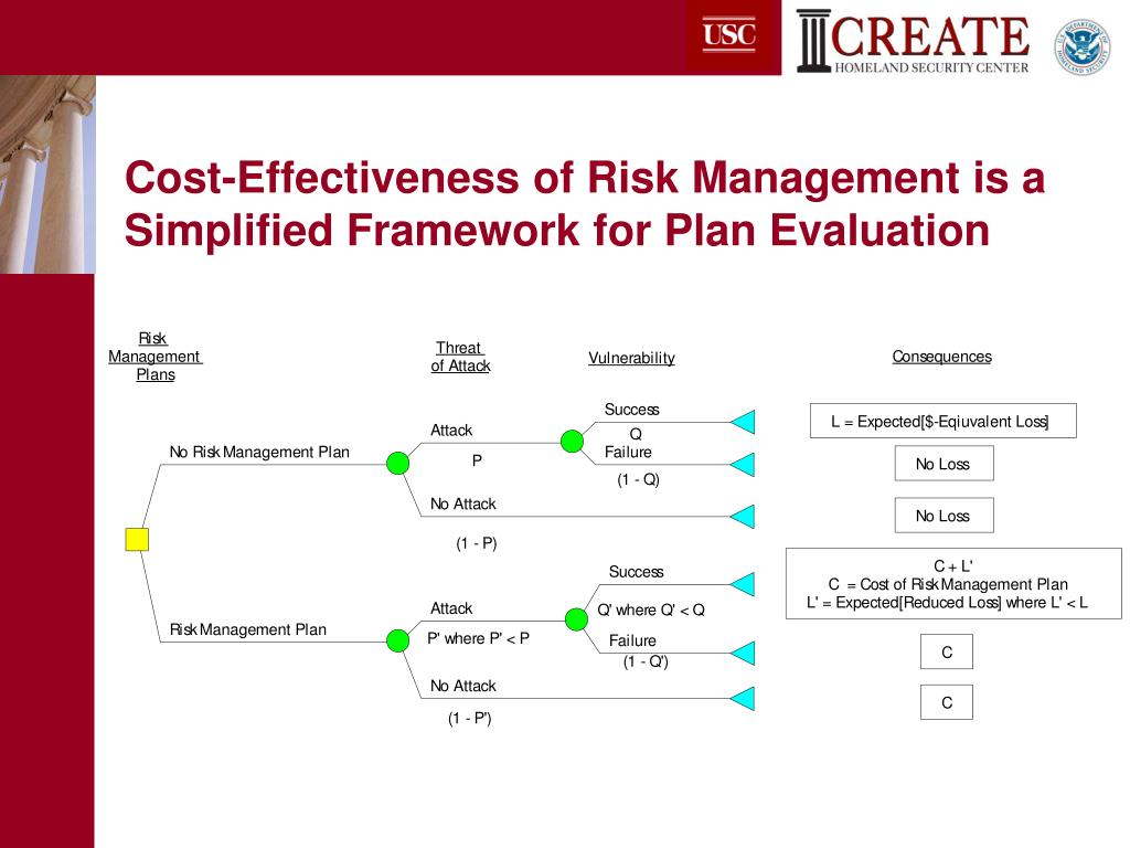 evaluation of risk management plan