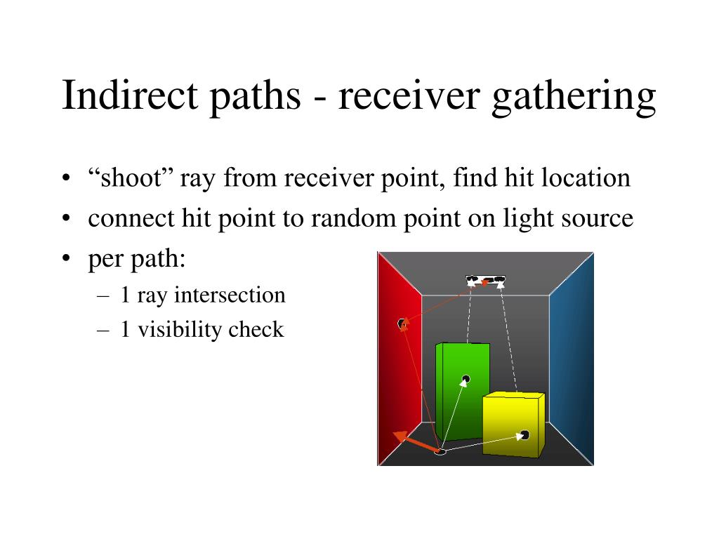 Indirect paths - receiver gathering