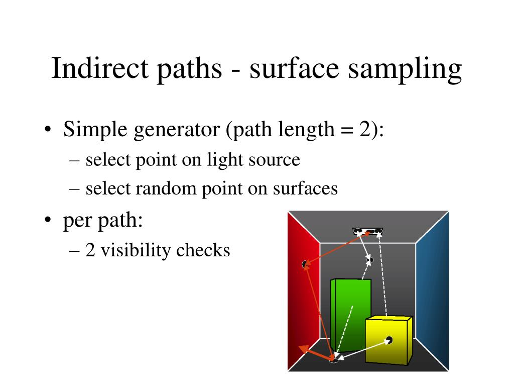 Indirect paths - surface sampling