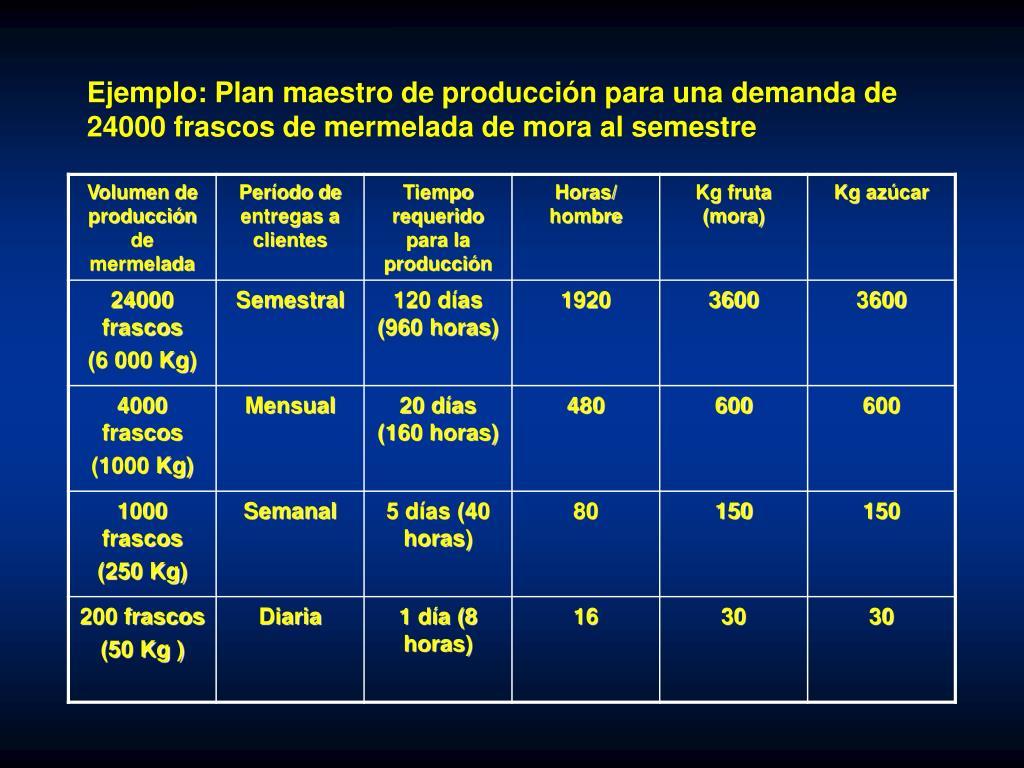 Ejemplo: Plan maestro de producción para una demanda de 24000 frascos de mermelada de mora al semestre