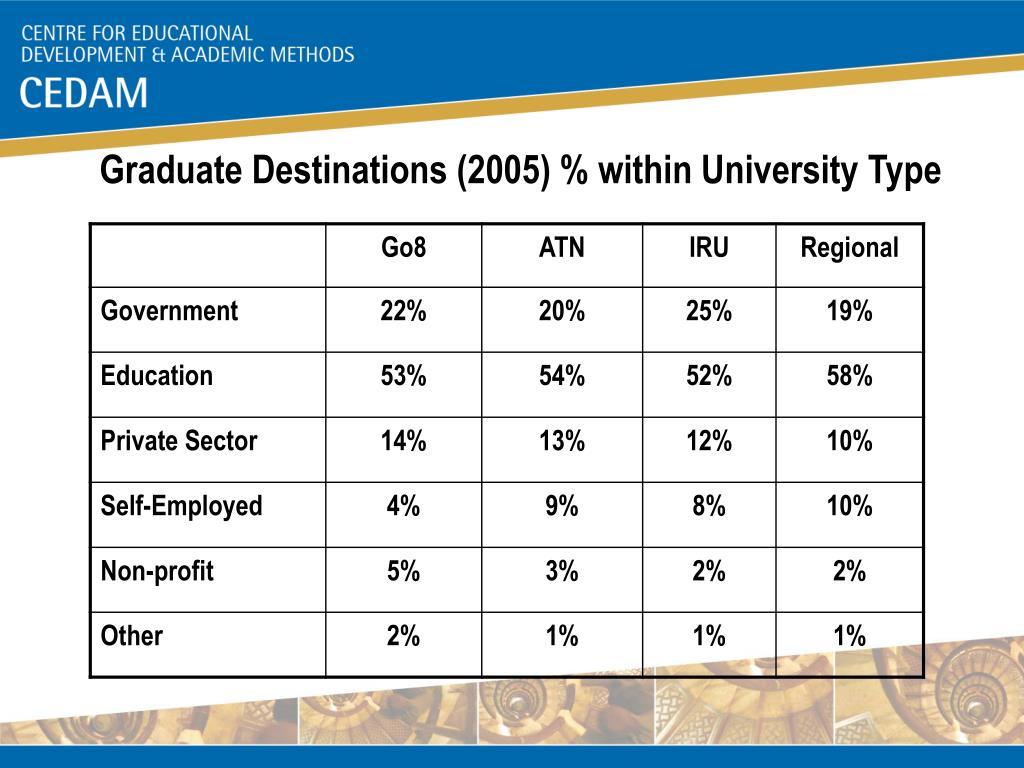 Graduate Destinations (2005) % within University Type