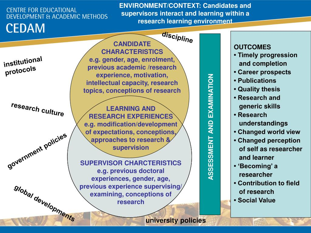 ENVIRONMENT/CONTEXT: Candidates and supervisors interact and learning within a research learning environment