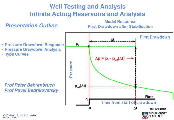 Well Testing and Analysis