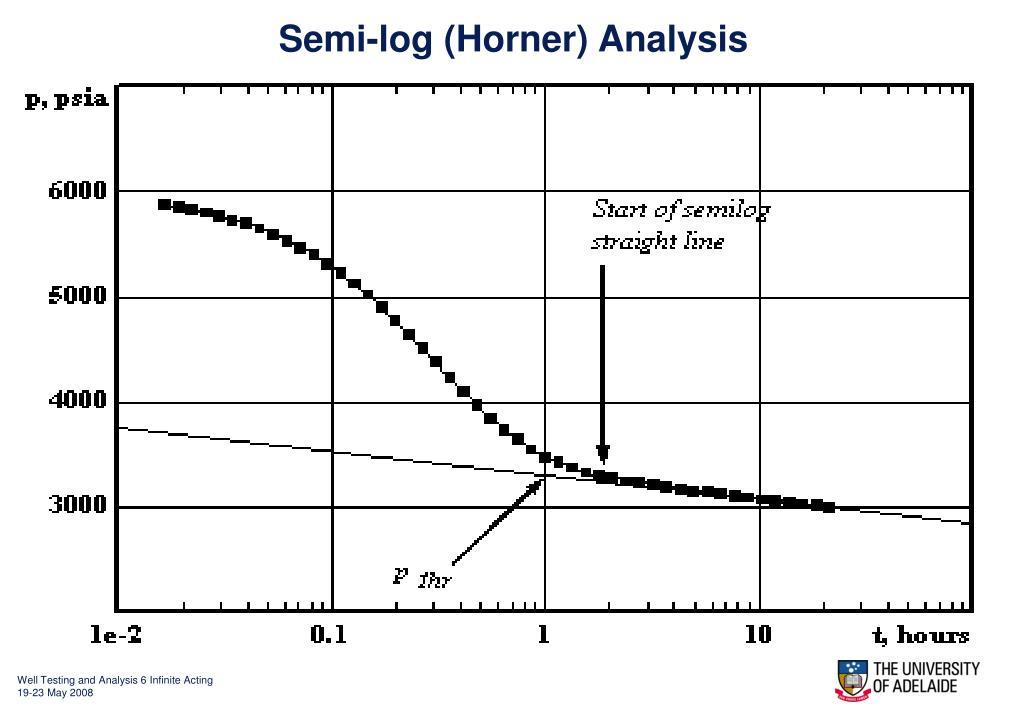 Semi-log (Horner) Analysis