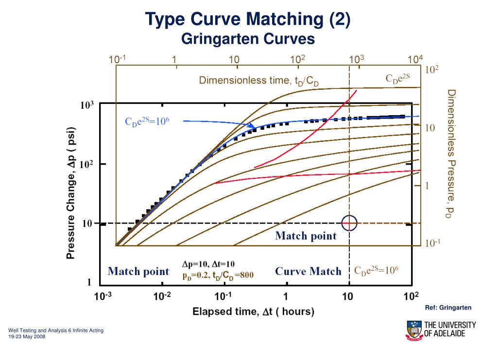 Type Curve Matching (2)