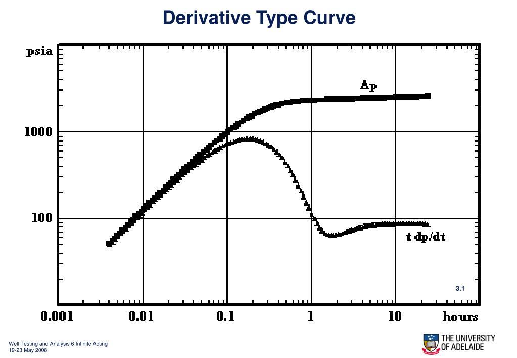 Derivative Type Curve