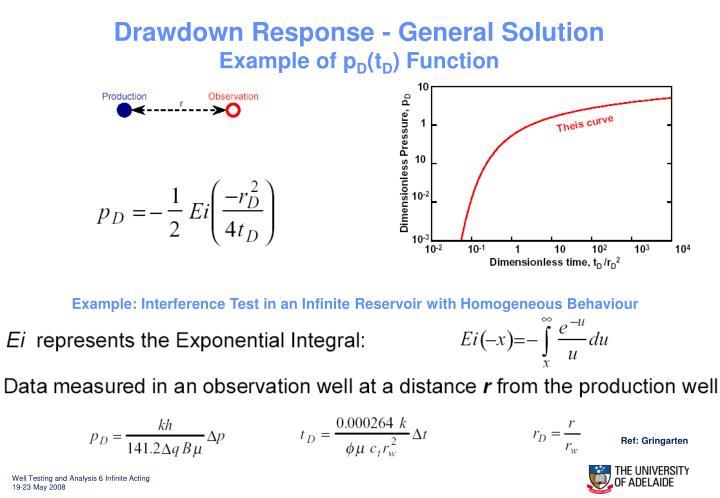Drawdown Response - General Solution