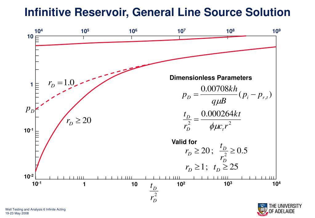 Infinitive Reservoir, General Line Source Solution