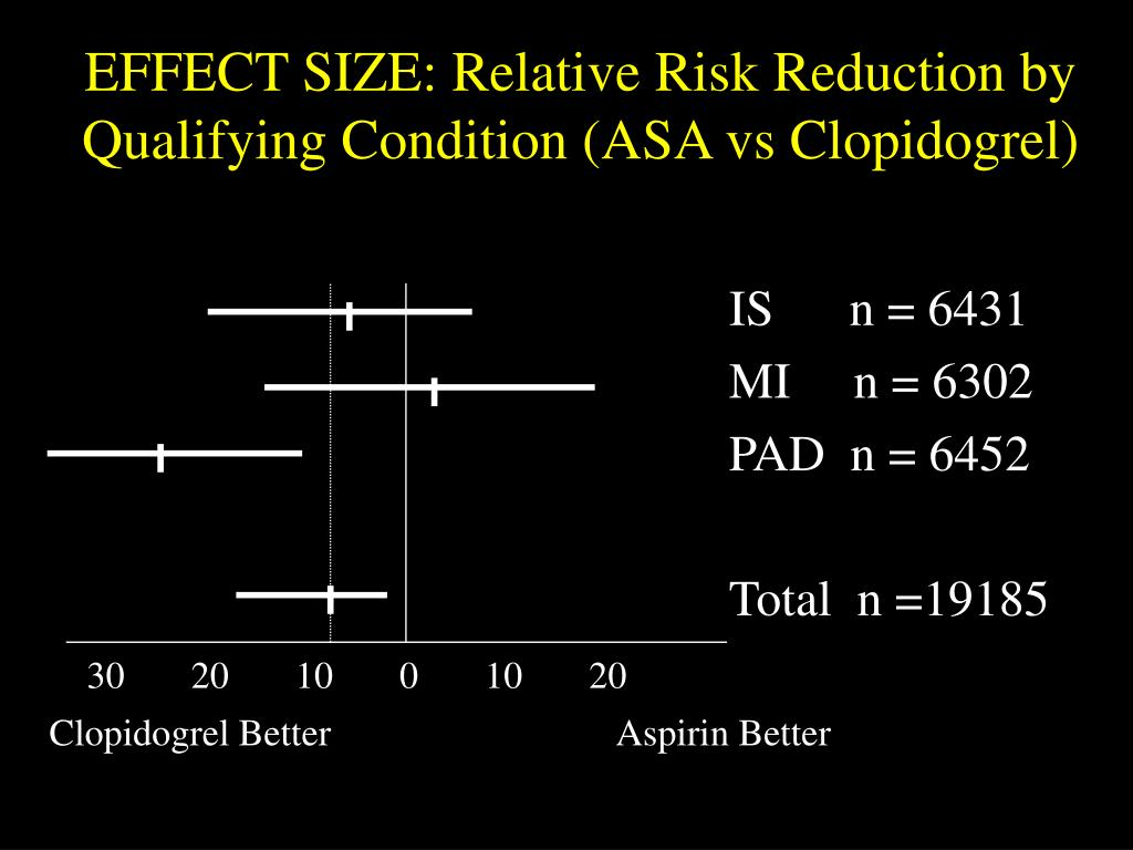 EFFECT SIZE: Relative Risk Reduction by Qualifying Condition (ASA vs Clopidogrel)