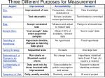 three different purposes for measurement