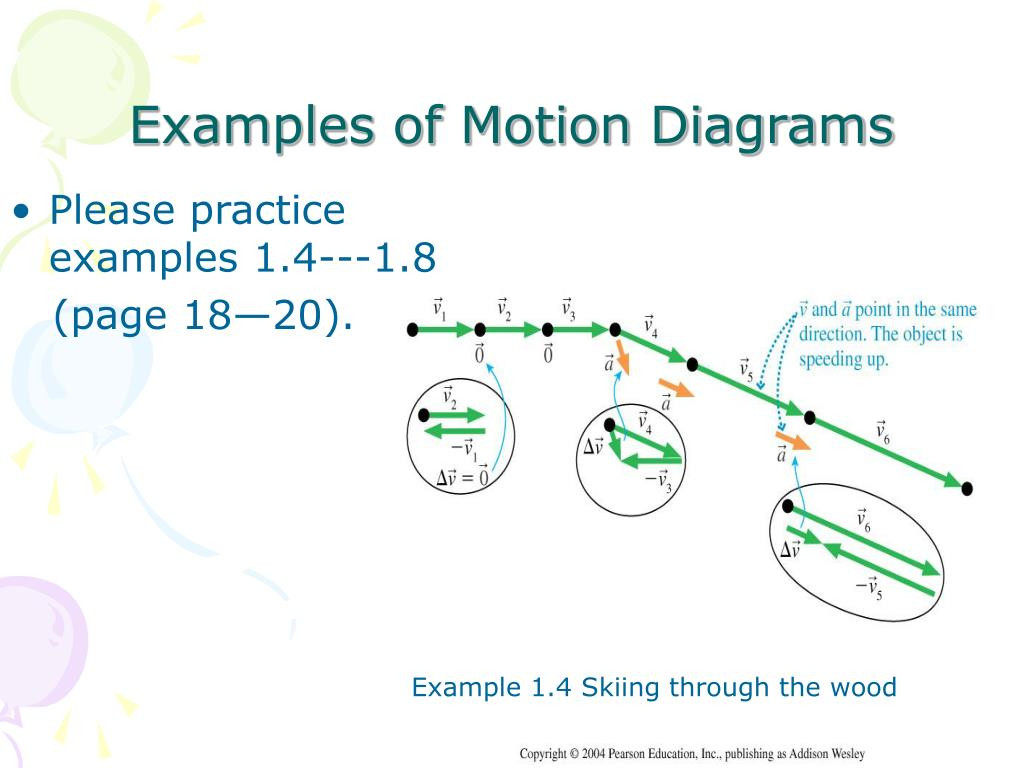 examples of motion diagrams