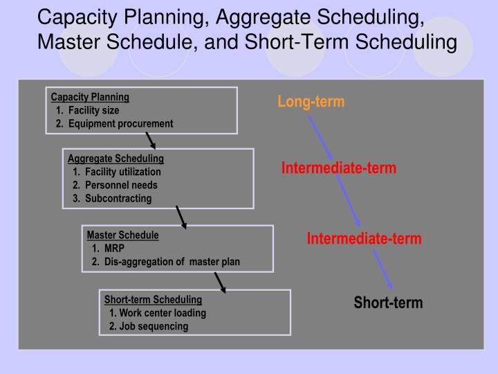 capacity planning aggregate scheduling master schedule and short term scheduling n.