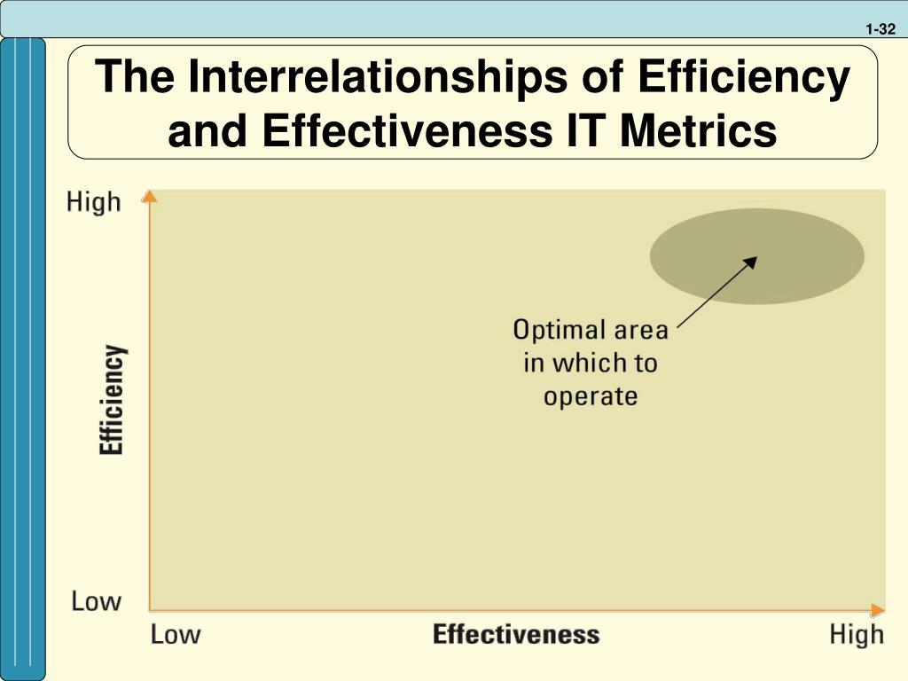 The Interrelationships of Efficiency and Effectiveness IT Metrics