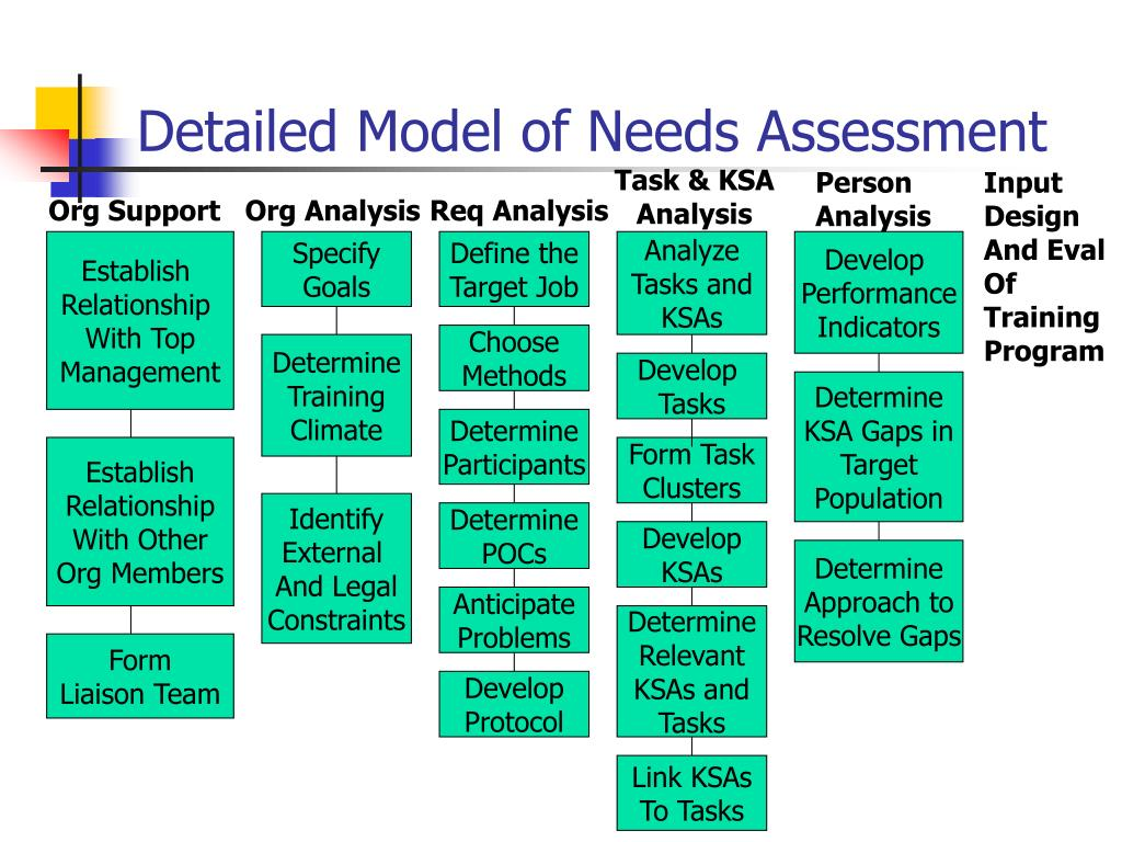 28 Needs Assessment in PDF