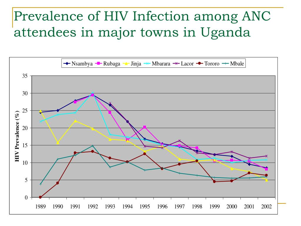 Prevalence of HIV Infection among ANC attendees in major towns in Uganda