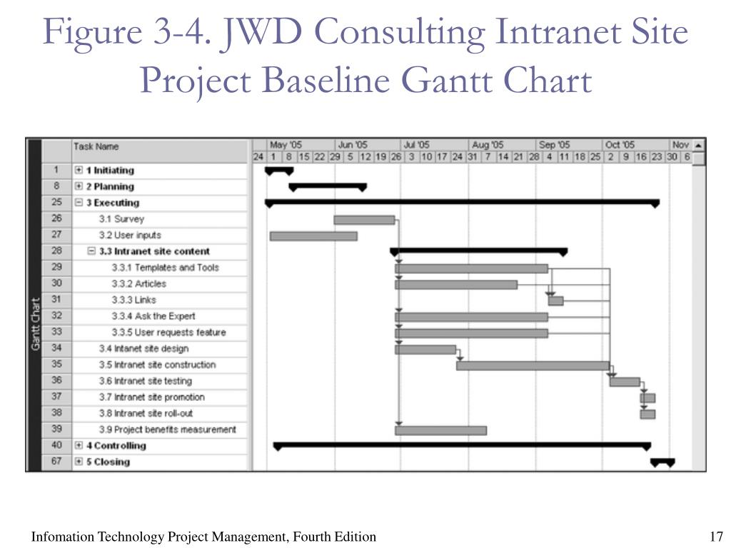 Figure 3-4. JWD Consulting Intranet Site Project Baseline Gantt Chart