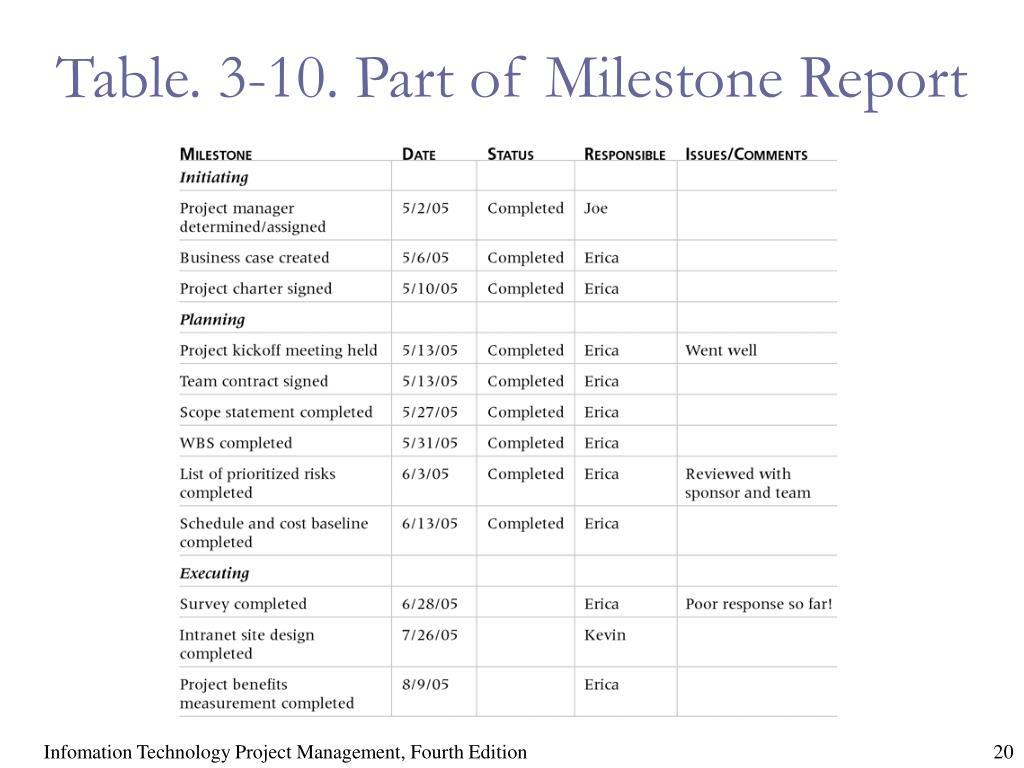 Table. 3-10. Part of Milestone Report