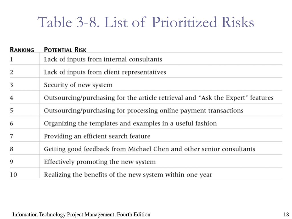 Table 3-8. List of Prioritized Risks