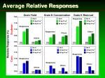 average relative responses