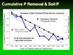 cumulative p removal soil p