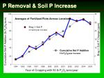 p removal soil p increase