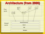 architecture from 2000