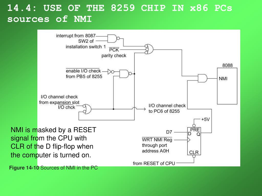 14.4: USE OF THE 8259 CHIP IN x86 PCs sources of NMI