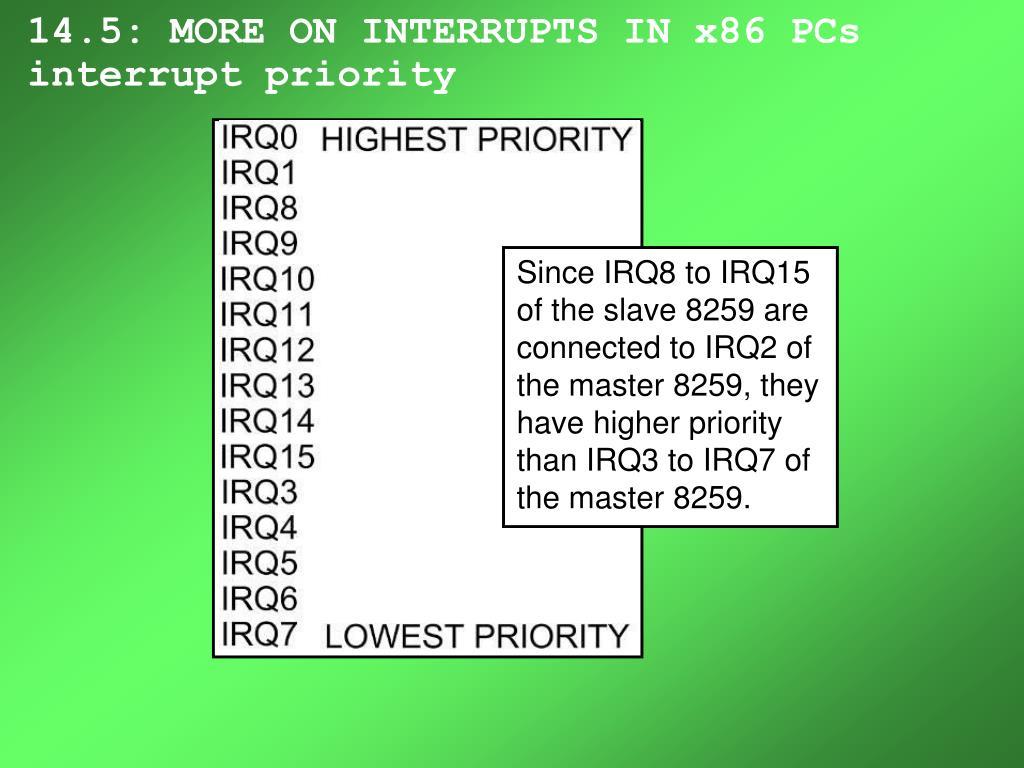 Since IRQ8 to IRQ15