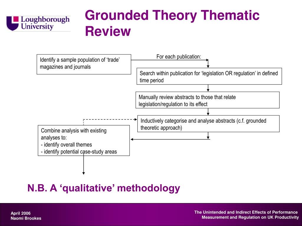 Grounded Theory Thematic Review