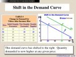 shift in the demand curve10