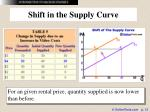 shift in the supply curve13