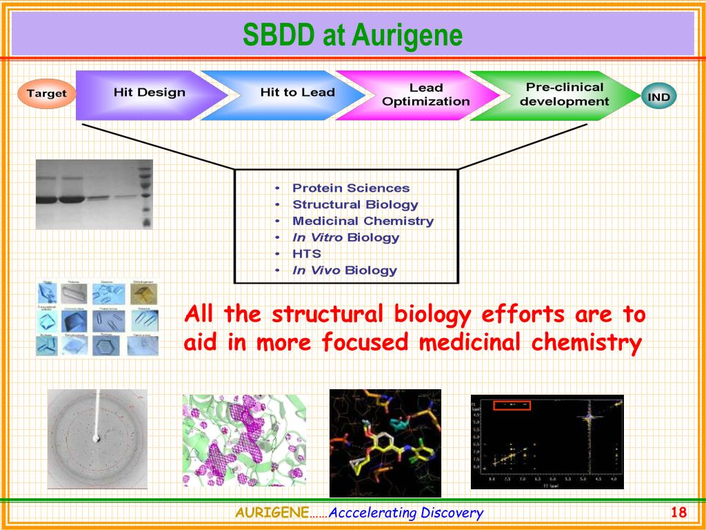 SBDD at Aurigene
