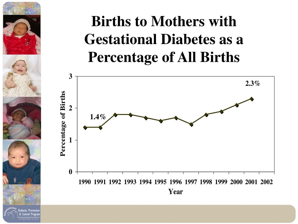 Births to Mothers with Gestational Diabetes as a Percentage of All Births