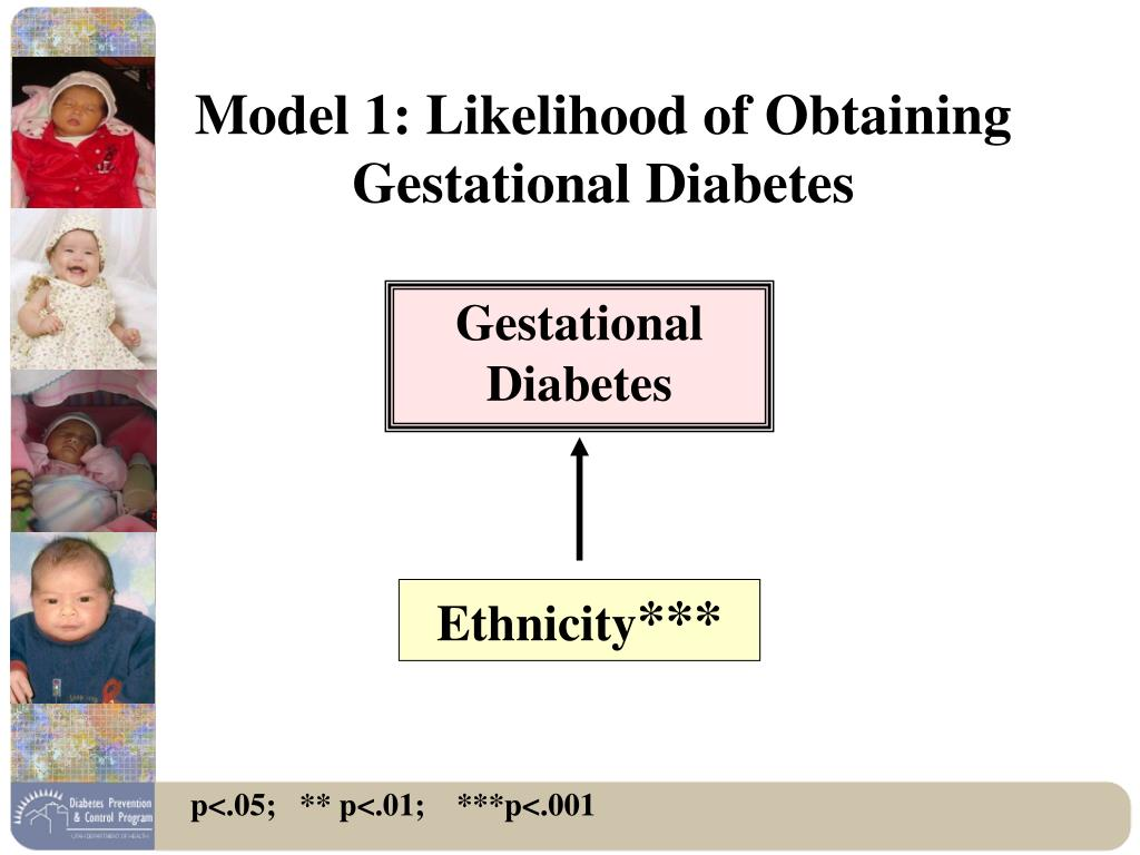 Model 1: Likelihood of Obtaining Gestational Diabetes