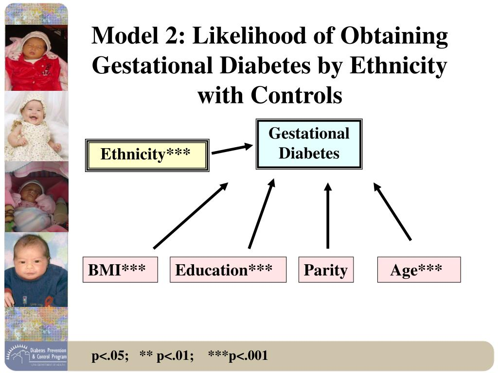 Model 2: Likelihood of Obtaining Gestational Diabetes by Ethnicity with Controls